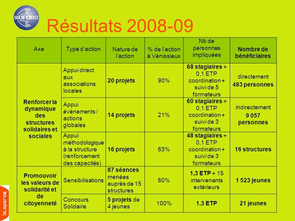 Résultats 2008-09 AxeType dactionNature de laction % de laction à Vénissieux Nb de personnes impliquées Nombre de bénéficiaires Renforcer la dynamique