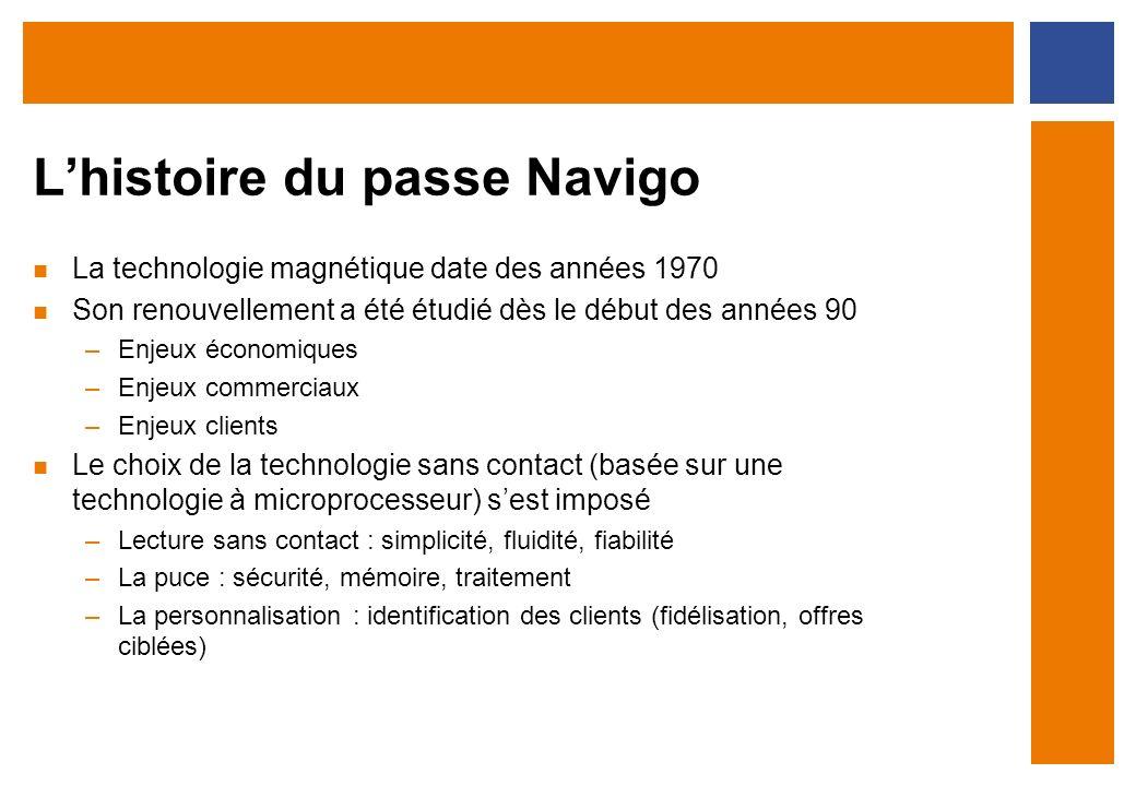 La technologie magnétique date des années 1970 Son renouvellement a été étudié dès le début des années 90 –Enjeux économiques –Enjeux commerciaux –Enj