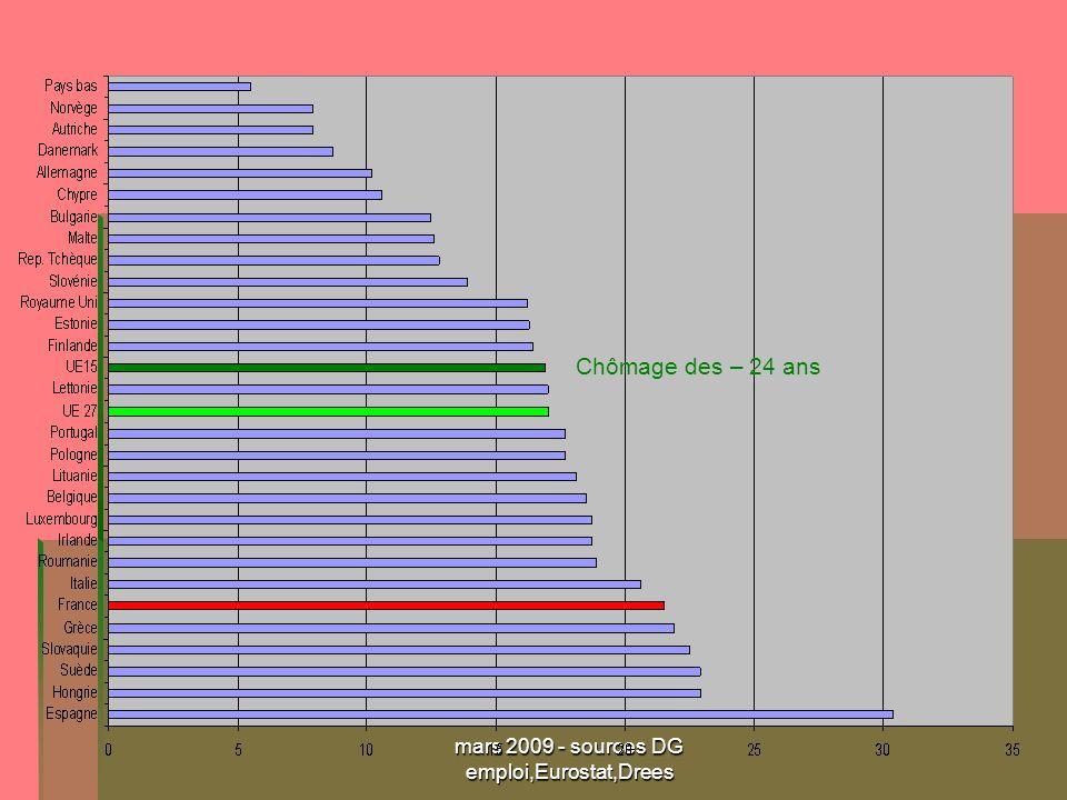 mars 2009 - sources DG emploi,Eurostat,Drees Chômage des – 24 ans