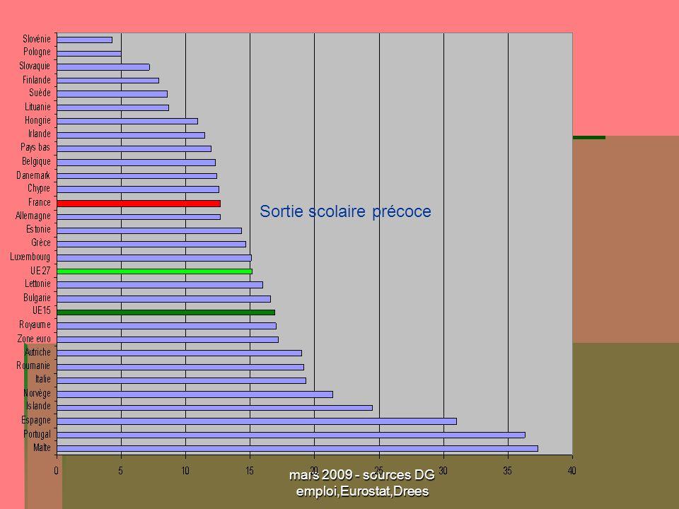 mars 2009 - sources DG emploi,Eurostat,Drees Sortie scolaire précoce