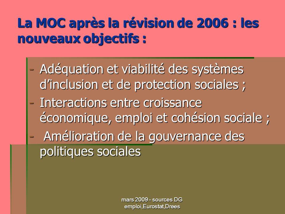 mars 2009 - sources DG emploi,Eurostat,Drees La MOC après la révision de 2006 : les nouveaux objectifs : -Adéquation et viabilité des systèmes dinclusion et de protection sociales ; -Interactions entre croissance économique, emploi et cohésion sociale ; - Amélioration de la gouvernance des politiques sociales