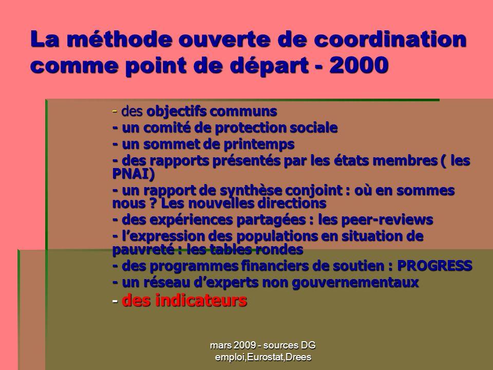 mars 2009 - sources DG emploi,Eurostat,Drees La méthode ouverte de coordination comme point de départ - 2000 - des objectifs communs - des objectifs communs - un comité de protection sociale - un sommet de printemps - des rapports présentés par les états membres ( les PNAI) - un rapport de synthèse conjoint : où en sommes nous .