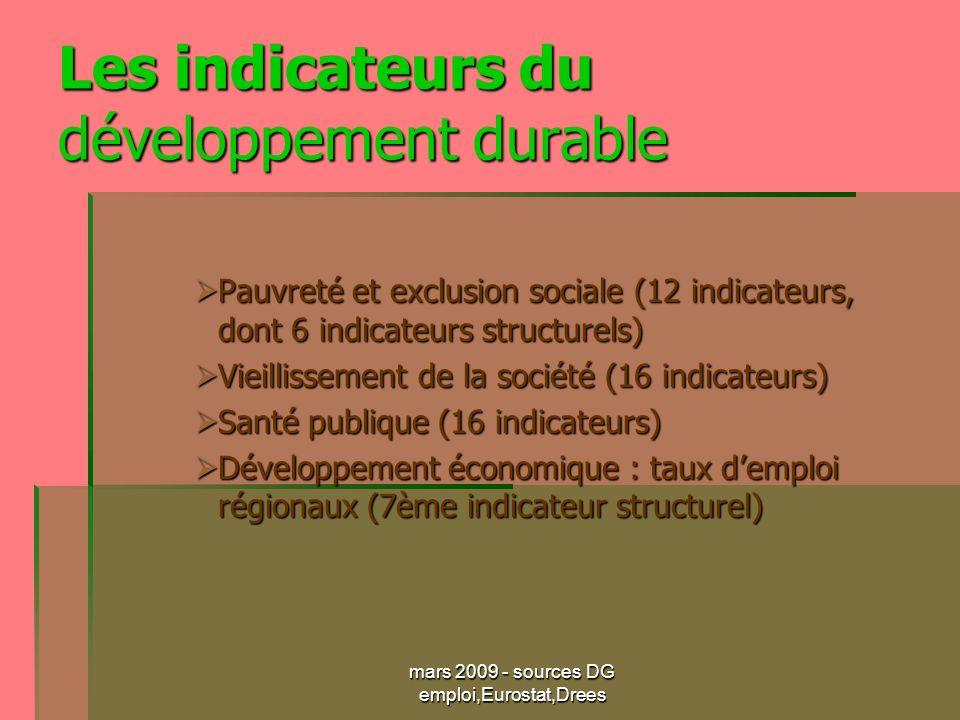 mars 2009 - sources DG emploi,Eurostat,Drees Les indicateurs du développement durable Pauvreté et exclusion sociale (12 indicateurs, dont 6 indicateurs structurels) Pauvreté et exclusion sociale (12 indicateurs, dont 6 indicateurs structurels) Vieillissement de la société (16 indicateurs) Vieillissement de la société (16 indicateurs) Santé publique (16 indicateurs) Santé publique (16 indicateurs) Développement économique : taux demploi régionaux (7ème indicateur structurel) Développement économique : taux demploi régionaux (7ème indicateur structurel)