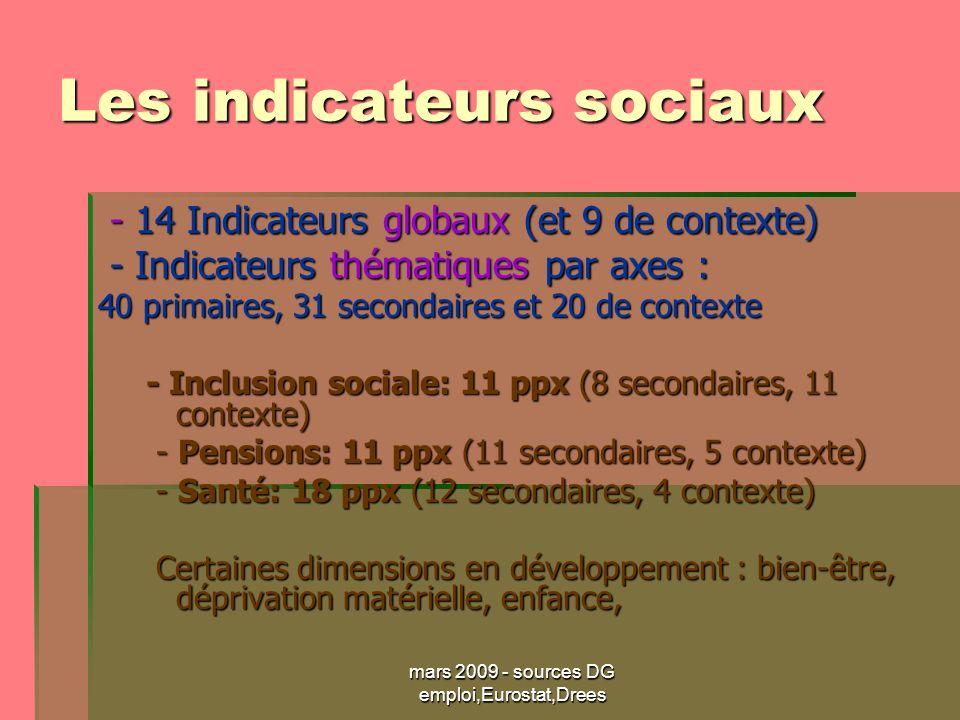 mars 2009 - sources DG emploi,Eurostat,Drees Les indicateurs sociaux - 14 Indicateurs globaux (et 9 de contexte) - 14 Indicateurs globaux (et 9 de contexte) - Indicateurs thématiques par axes : - Indicateurs thématiques par axes : 40 primaires, 31 secondaires et 20 de contexte - Inclusion sociale: 11 ppx (8 secondaires, 11 contexte) - Pensions: 11 ppx (11 secondaires, 5 contexte) - Pensions: 11 ppx (11 secondaires, 5 contexte) - Santé: 18 ppx (12 secondaires, 4 contexte) - Santé: 18 ppx (12 secondaires, 4 contexte) Certaines dimensions en développement : bien-être, déprivation matérielle, enfance, Certaines dimensions en développement : bien-être, déprivation matérielle, enfance,