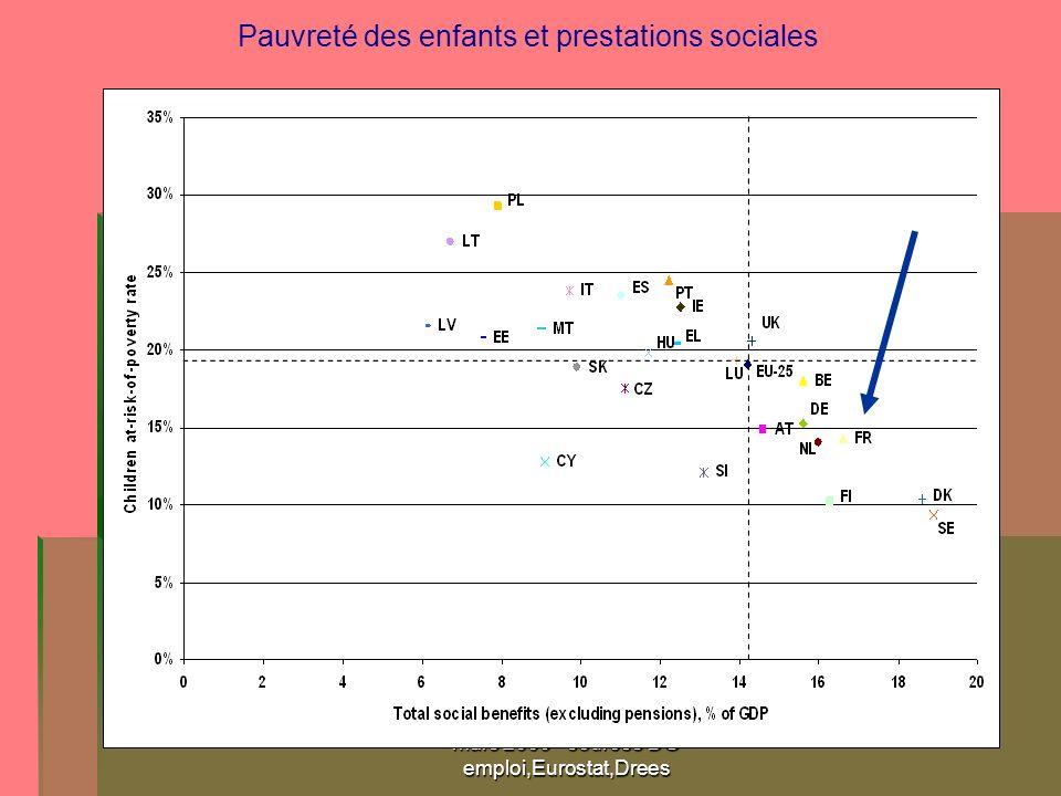 mars 2009 - sources DG emploi,Eurostat,Drees Pauvreté des enfants et prestations sociales
