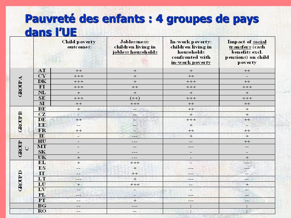 mars 2009 - sources DG emploi,Eurostat,Drees Pauvreté des enfants : 4 groupes de pays dans lUE
