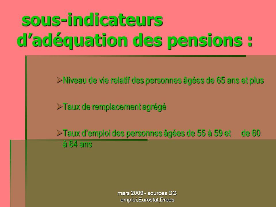 mars 2009 - sources DG emploi,Eurostat,Drees sous-indicateurs dadéquation des pensions : sous-indicateurs dadéquation des pensions : Niveau de vie relatif des personnes âgées de 65 ans et plus Niveau de vie relatif des personnes âgées de 65 ans et plus Taux de remplacement agrégé Taux de remplacement agrégé Taux demploi des personnes âgées de 55 à 59 et de 60 à 64 ans Taux demploi des personnes âgées de 55 à 59 et de 60 à 64 ans