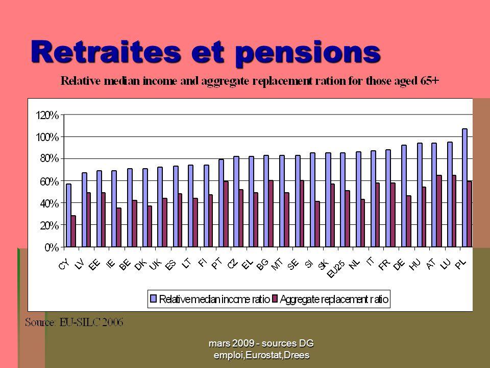 mars 2009 - sources DG emploi,Eurostat,Drees Retraites et pensions