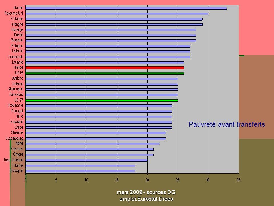 mars 2009 - sources DG emploi,Eurostat,Drees Pauvreté avant transferts