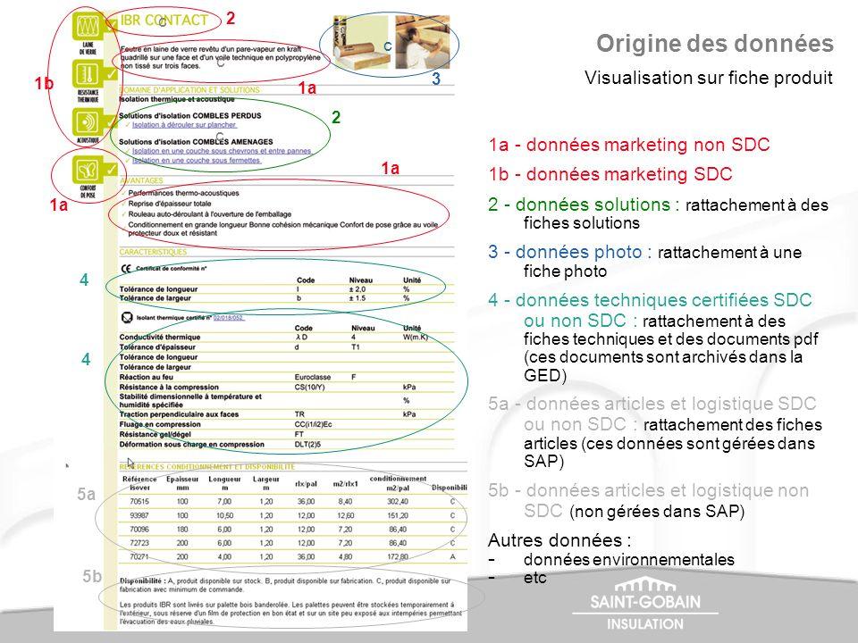 Visualisation sur fiche produit 1a - données marketing non SDC 1b - données marketing SDC 2 - données solutions : rattachement à des fiches solutions