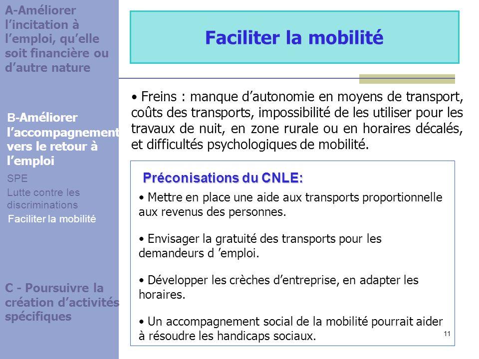 11 Préconisations du CNLE: Faciliter la mobilité Freins : manque dautonomie en moyens de transport, coûts des transports, impossibilité de les utiliser pour les travaux de nuit, en zone rurale ou en horaires décalés, et difficultés psychologiques de mobilité.