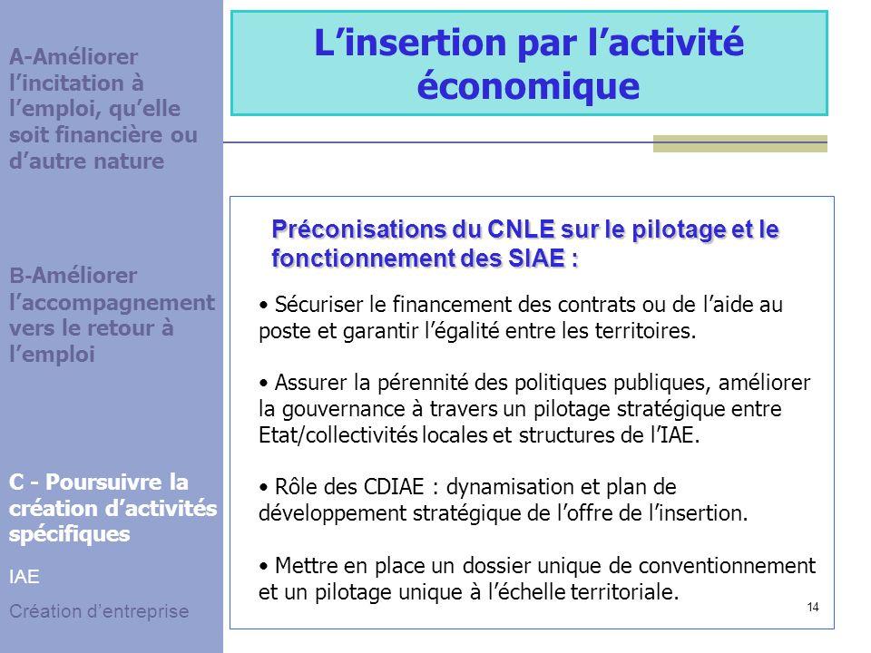 14 Préconisations du CNLE sur le pilotage et le fonctionnement des SIAE : Linsertion par lactivité économique Sécuriser le financement des contrats ou de laide au poste et garantir légalité entre les territoires.