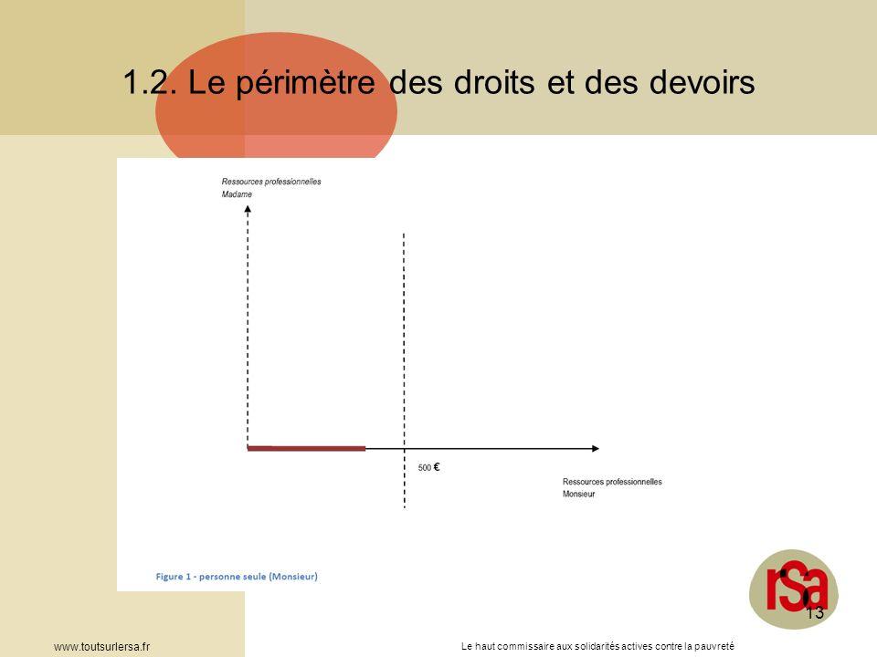 Le haut commissaire aux solidarités actives contre la pauvreté www.toutsurlersa.fr 13 1.2. Le périmètre des droits et des devoirs