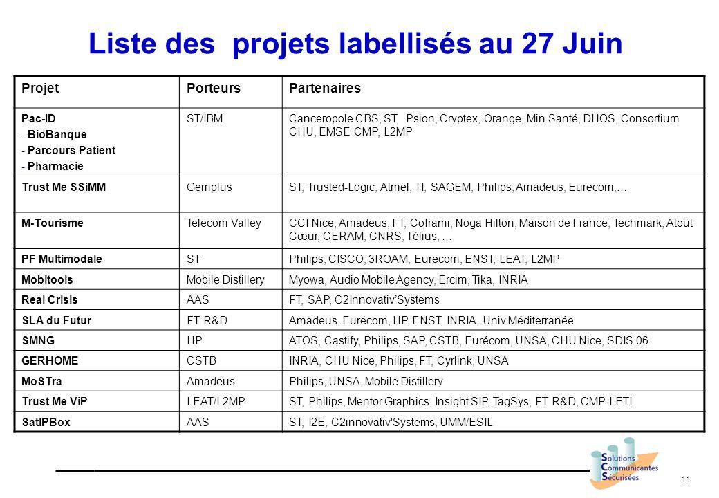 11 Liste des projets labellisés au 27 Juin ProjetPorteursPartenaires Pac-ID - BioBanque - Parcours Patient - Pharmacie ST/IBMCanceropole CBS, ST, Psio
