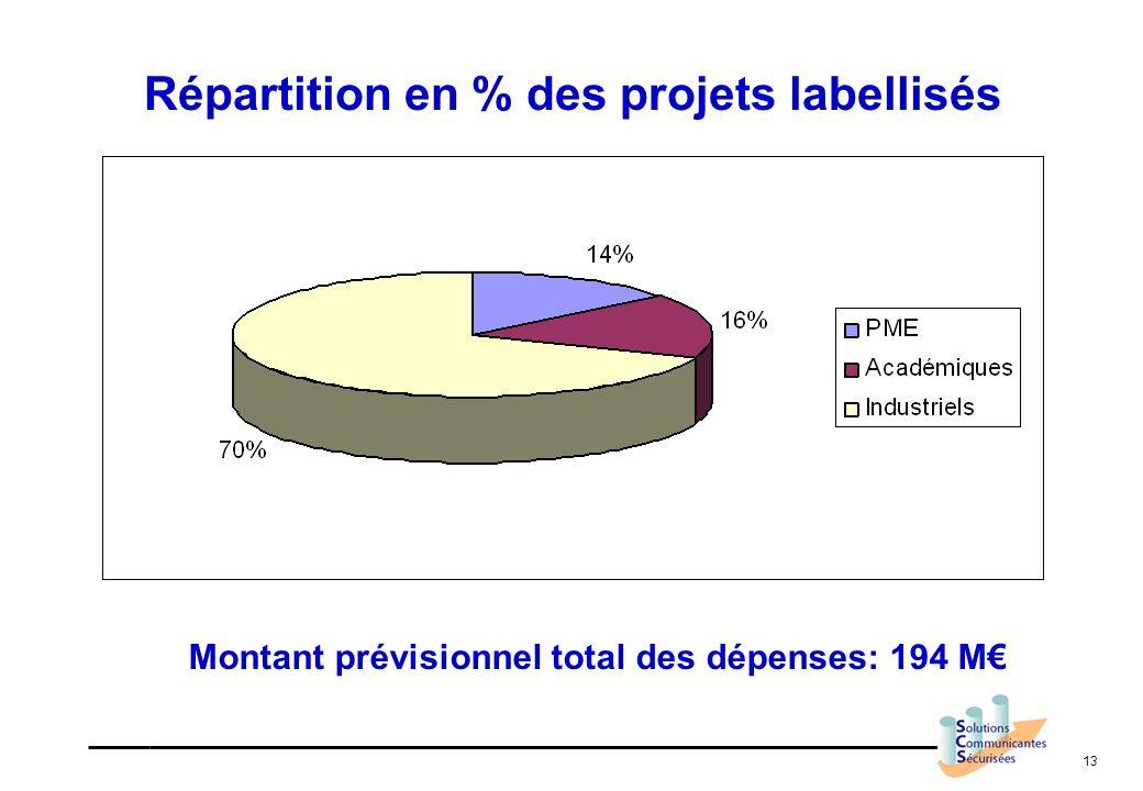 13 Répartition en % des projets labellisés Montant prévisionnel total des dépenses: 194 M