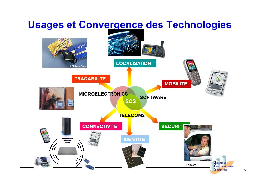 5 Usages et Convergence des Technologies SOFTWARE MICROELECTRONICS SCS MOBILITE SECURITE IDENTITE LOCALISATION TRACABILITE CONNECTIVITE Topcard TELECO