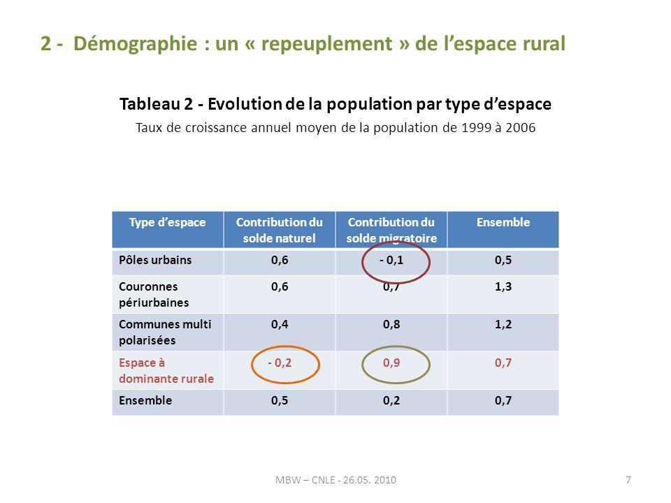 2 - Démographie : un « repeuplement » de lespace rural Tableau 2 - Evolution de la population par type despace Taux de croissance annuel moyen de la population de 1999 à 2006 MBW – CNLE - 26.05.