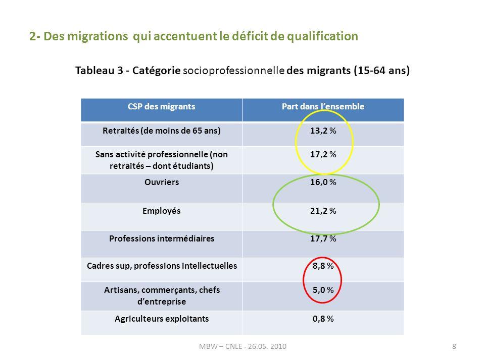 2- Des migrations qui accentuent le déficit de qualification Tableau 3 - Catégorie socioprofessionnelle des migrants (15-64 ans) MBW – CNLE - 26.05.