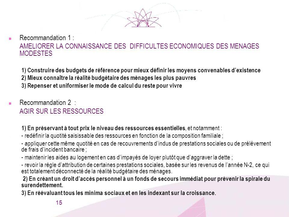 15 n Recommandation 1 : AMELIORER LA CONNAISSANCE DES DIFFICULTES ECONOMIQUES DES MENAGES MODESTES 1) Construire des budgets de référence pour mieux d