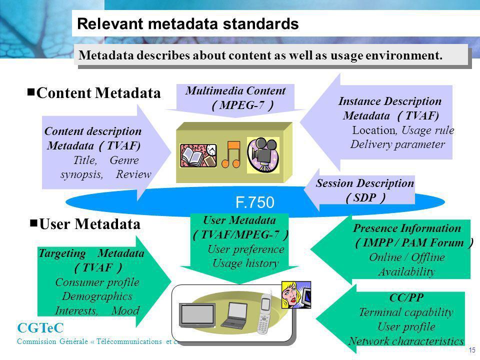 CGTeC Commission Générale « Télécommunications et communications électroniques » 15 F.750 Content Metadata CC/PP Terminal capability User profile Netw