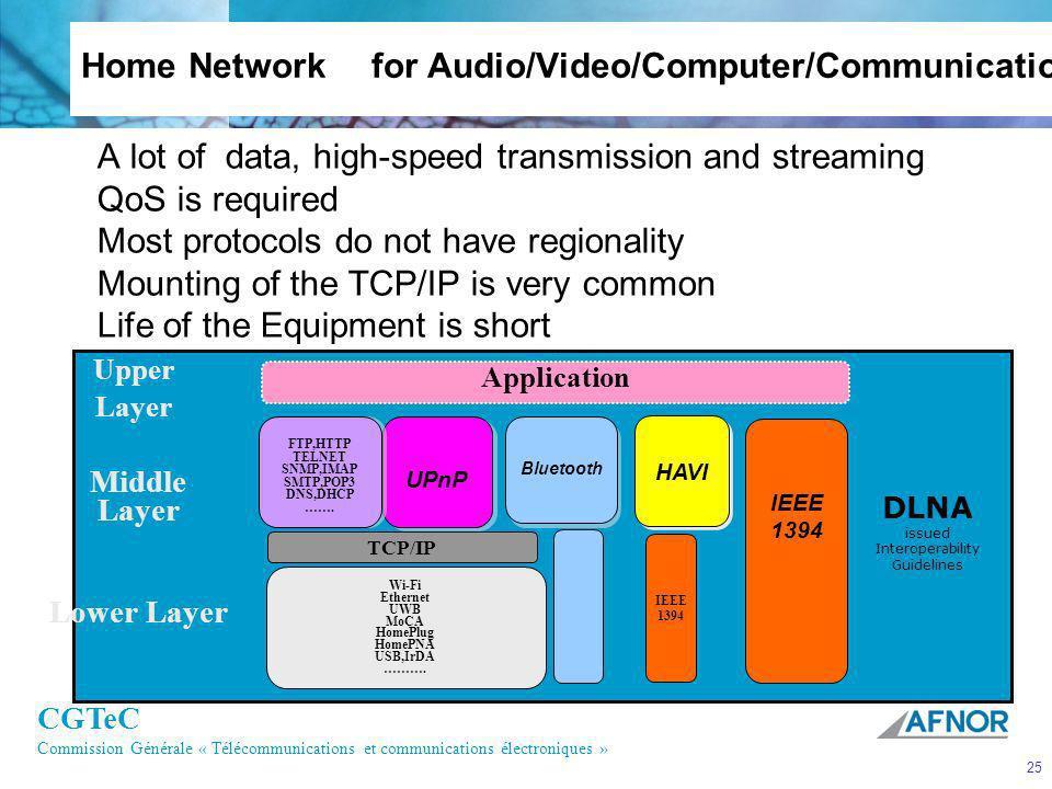 CGTeC Commission Générale « Télécommunications et communications électroniques » 25 Home Network for Audio/Video/Computer/Communication A lot of data,
