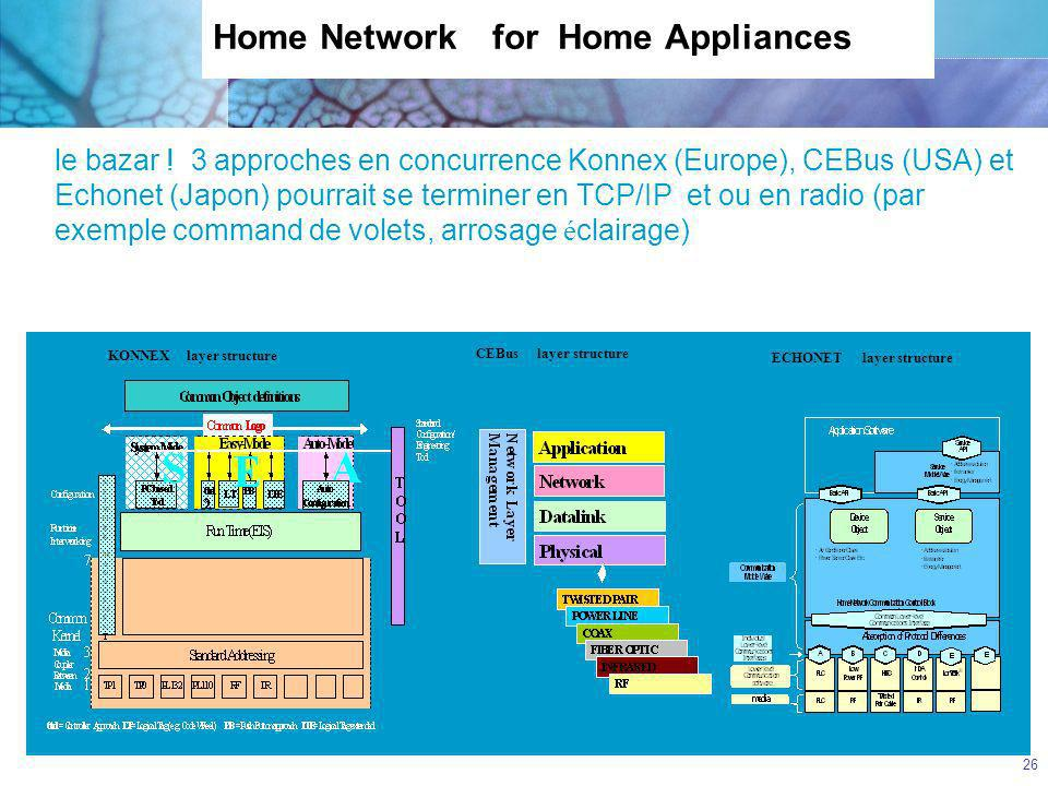 CGTeC Commission Générale « Télécommunications et communications électroniques » 26 Home Network for Home Appliances le bazar ! 3 approches en concurr