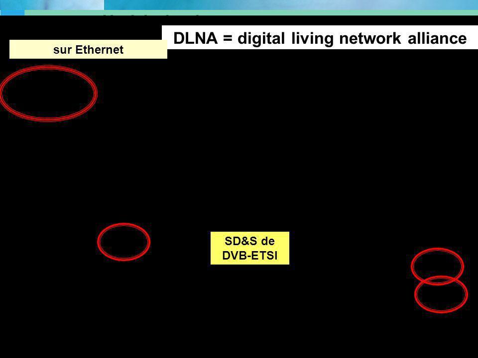 CGTeC Commission Générale « Télécommunications et communications électroniques » 27 DLNA = digital living network alliance sur Ethernet SD&S de DVB-ET
