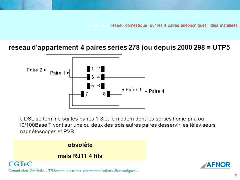 CGTeC Commission Générale « Télécommunications et communications électroniques » 31 réseau d'appartement4 paires séries 278 (ou depuis 2000 298 = UTP5