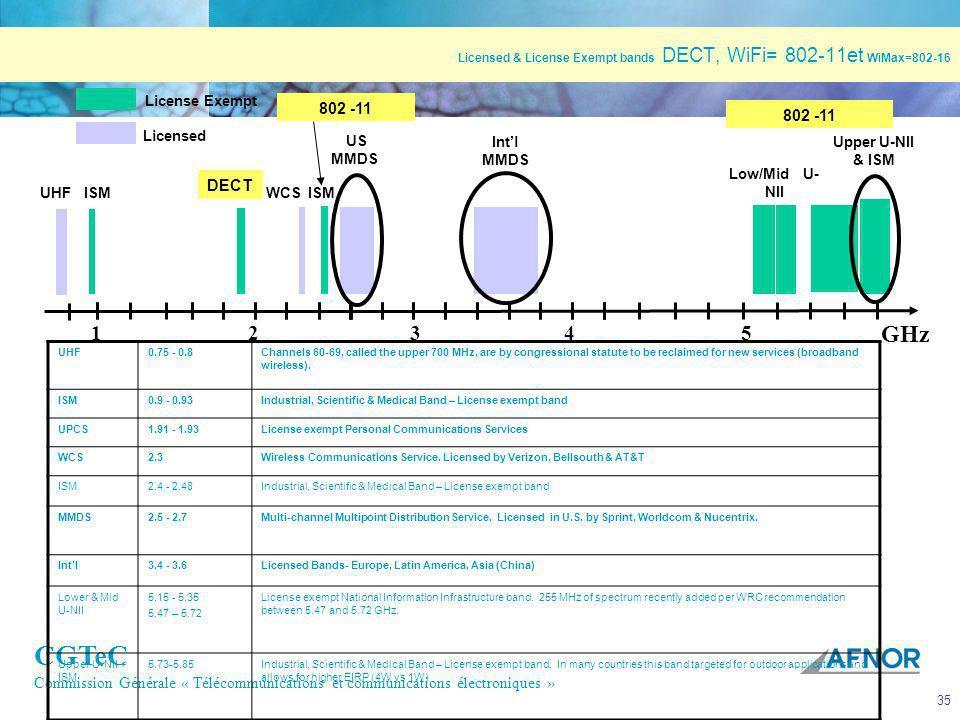 CGTeC Commission Générale « Télécommunications et communications électroniques » 35 Licensed & License Exempt bands DECT, WiFi= 802-11et WiMax=802-16