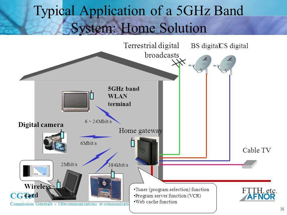 CGTeC Commission Générale « Télécommunications et communications électroniques » 36 Typical Application of a 5GHz Band System: Home Solution Terrestri