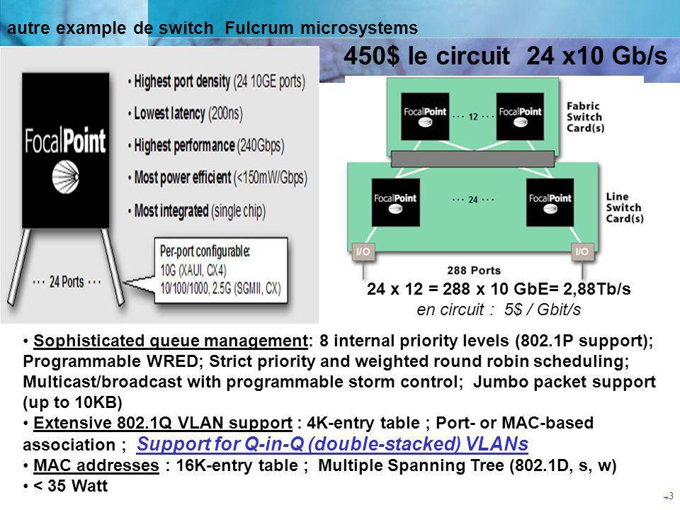 CGTeC Commission Générale « Télécommunications et communications électroniques » 43 autre example de switch Fulcrum microsystems 450$ le circuit 24 x1