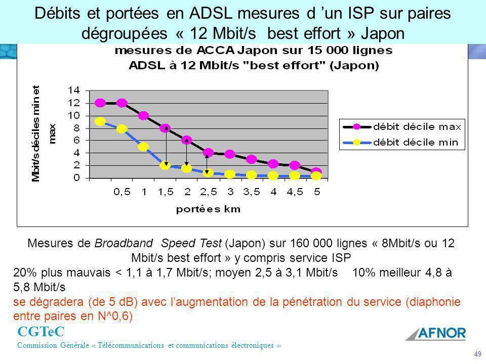 CGTeC Commission Générale « Télécommunications et communications électroniques » 49 Débits et portées en ADSL mesures d un ISP sur paires dégroupées «