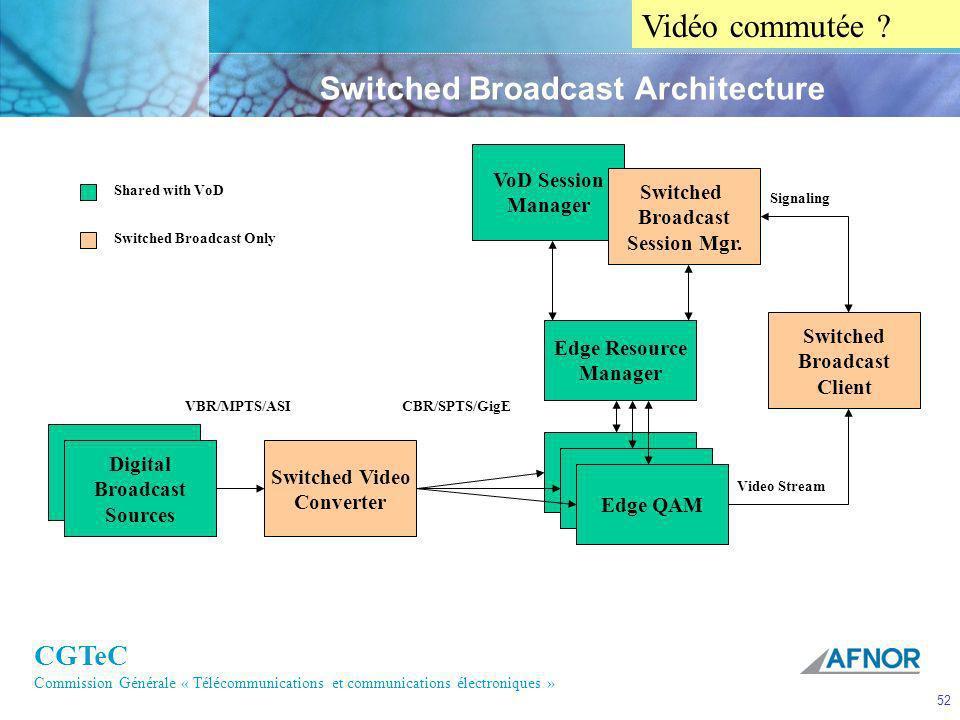 CGTeC Commission Générale « Télécommunications et communications électroniques » 52 Switched Broadcast Architecture Edge QAM Edge Resource Manager VoD
