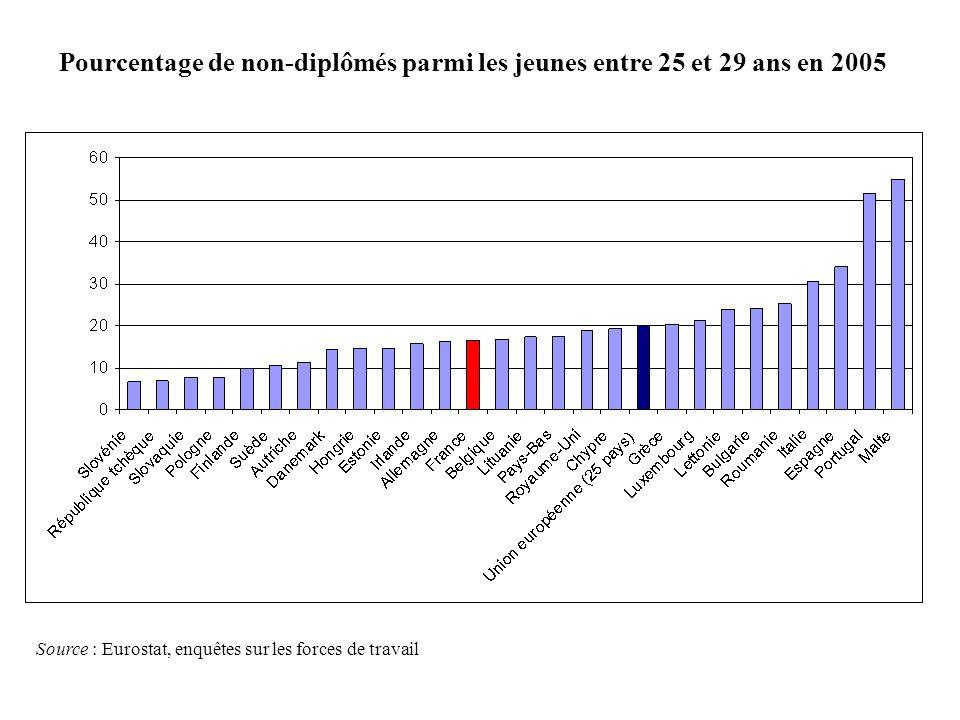 Pourcentage de non-diplômés parmi les jeunes entre 25 et 29 ans en 2005 Source : Eurostat, enquêtes sur les forces de travail