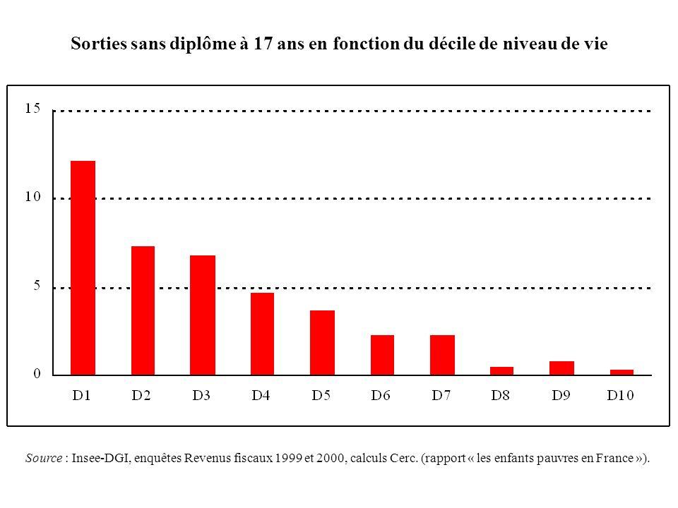 Sorties sans diplôme à 17 ans en fonction du décile de niveau de vie Source : Insee-DGI, enquêtes Revenus fiscaux 1999 et 2000, calculs Cerc. (rapport
