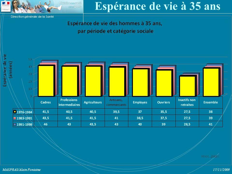 Direction générale de la Santé 17/11/2009MASPRAS/Alain Fontaine Espérance de vie à 35 ans