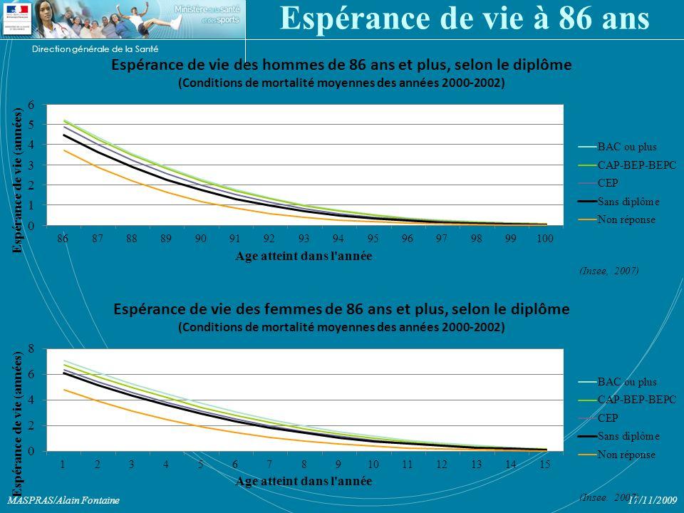 Direction générale de la Santé 17/11/2009MASPRAS/Alain Fontaine Espérance de vie à 86 ans