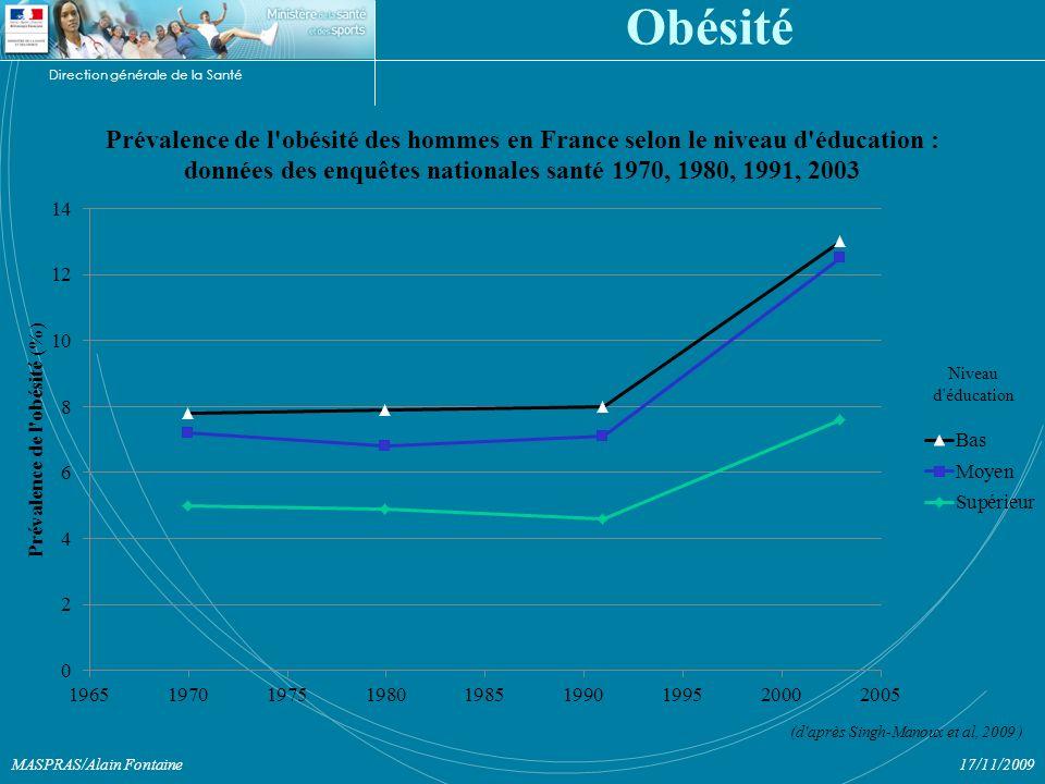 Direction générale de la Santé 17/11/2009MASPRAS/Alain Fontaine Obésité