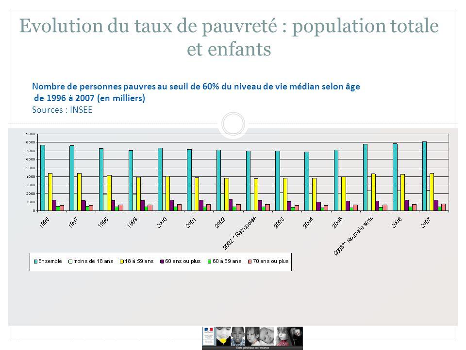 16 juin 2010 Etats généraux de lenfance Prise en compte des situations de précarité Evolution du taux de pauvreté : population totale et enfants Nombre de personnes pauvres au seuil de 60% du niveau de vie médian selon âge de 1996 à 2007 (en milliers) Sources : INSEE