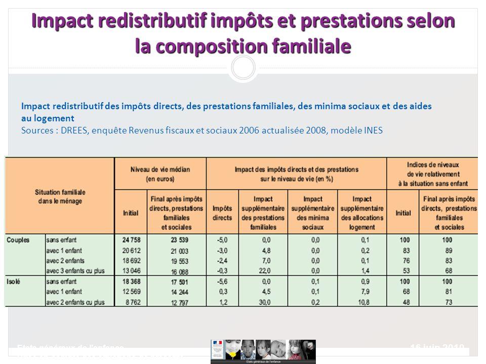 16 juin 2010 Etats généraux de lenfance Prise en compte des situations de précarité Impact redistributif impôts et prestations selon la composition fa