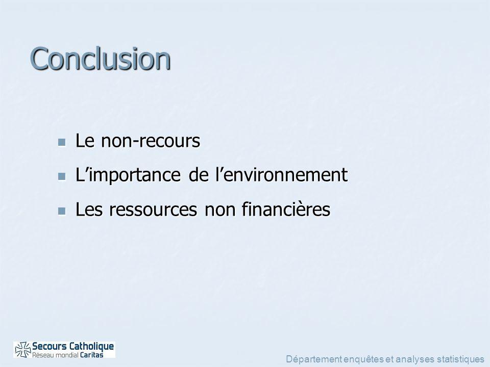 Département enquêtes et analyses statistiques Conclusion Le non-recours Le non-recours Limportance de lenvironnement Limportance de lenvironnement Les