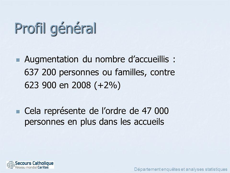Département enquêtes et analyses statistiques Augmentation du nombre daccueillis : Augmentation du nombre daccueillis : 637 200 personnes ou familles,