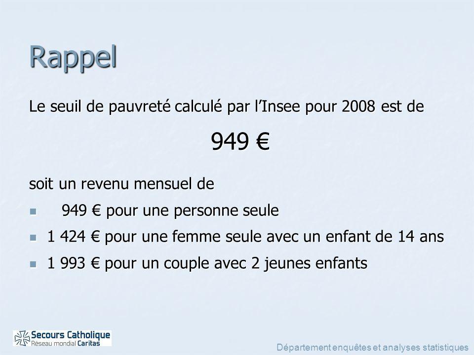 Département enquêtes et analyses statistiques Rappel Le seuil de pauvreté calculé par lInsee pour 2008 est de 949 949 soit un revenu mensuel de 949 po