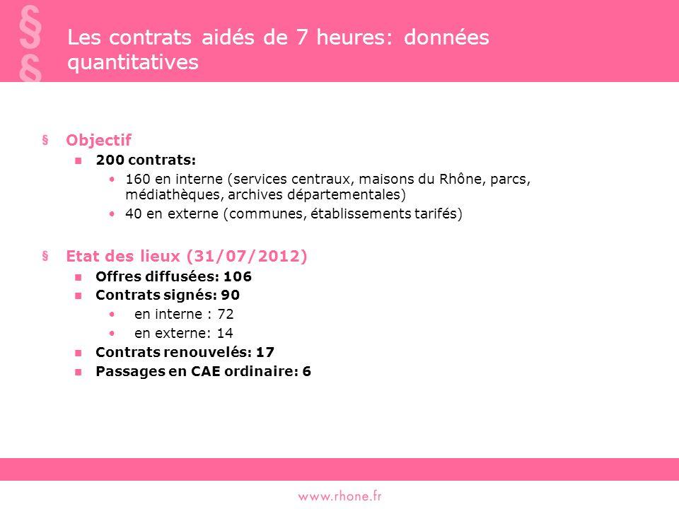 Les contrats aidés de 7 heures: données quantitatives Objectif 200 contrats: 160 en interne (services centraux, maisons du Rhône, parcs, médiathèques, archives départementales) 40 en externe (communes, établissements tarifés) Etat des lieux (31/07/2012) Offres diffusées: 106 Contrats signés: 90 en interne : 72 en externe: 14 Contrats renouvelés: 17 Passages en CAE ordinaire: 6