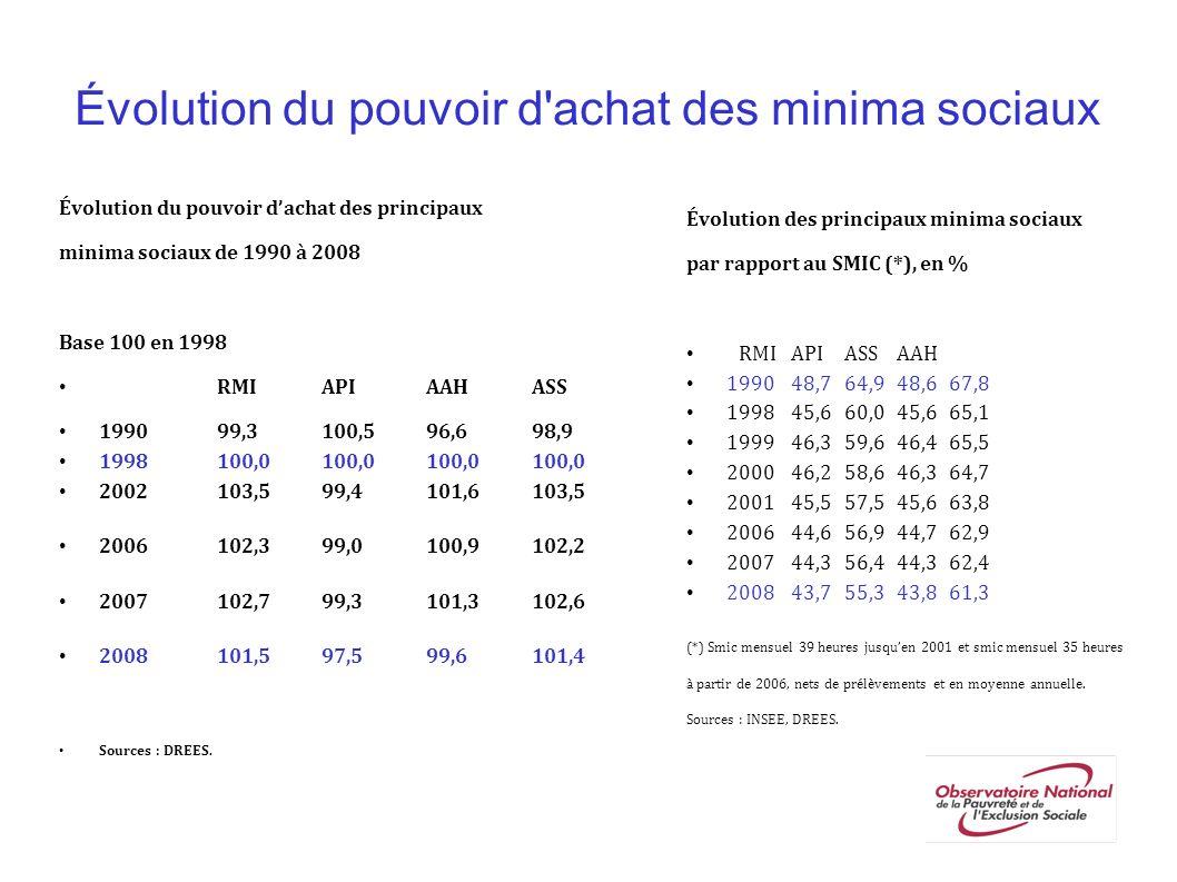 Évolution du pouvoir d'achat des minima sociaux Évolution du pouvoir dachat des principaux minima sociaux de 1990 à 2008 Base 100 en 1998 RMIAPIAAHASS