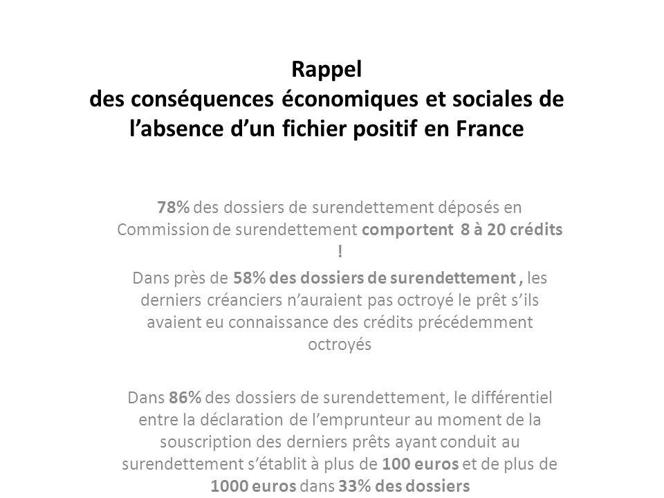 Rappel des conséquences économiques et sociales de labsence dun fichier positif en France 78% des dossiers de surendettement déposés en Commission de surendettement comportent 8 à 20 crédits .