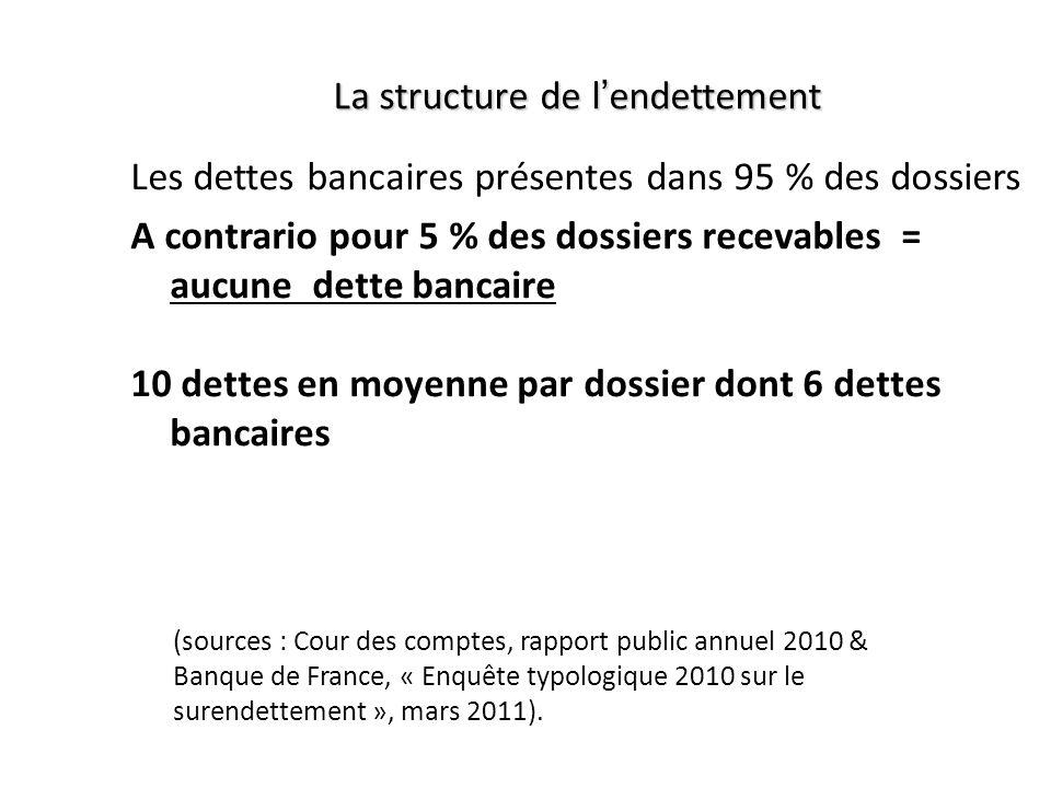 Les dettes bancaires présentes dans 95 % des dossiers A contrario pour 5 % des dossiers recevables = aucune dette bancaire (sources : Cour des comptes, rapport public annuel 2010 & Banque de France, « Enquête typologique 2010 sur le surendettement », mars 2011).