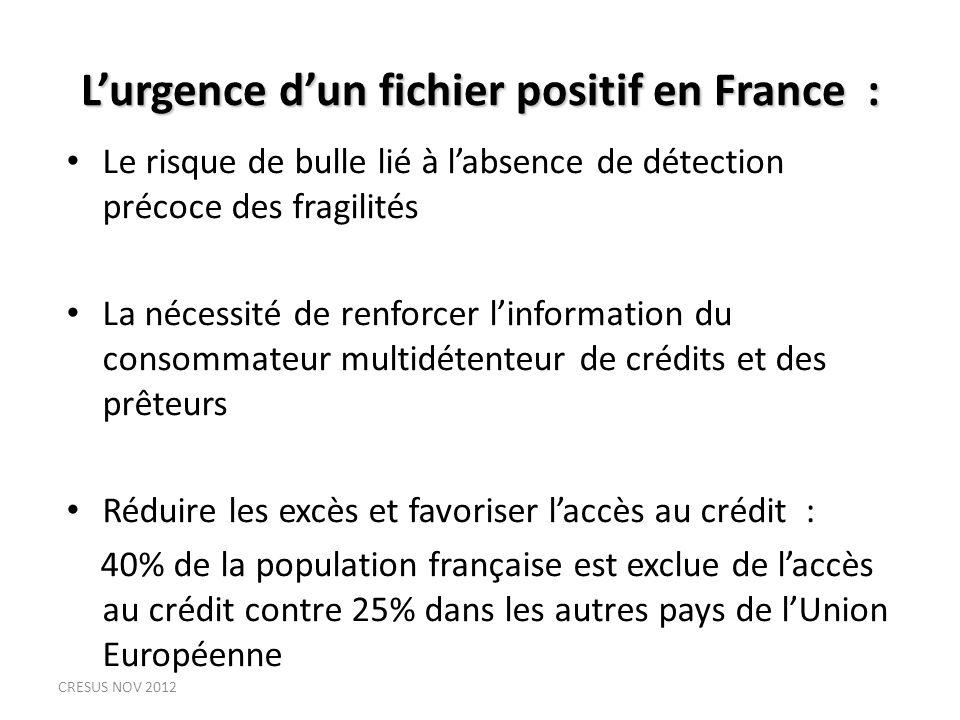Lurgence dun fichier positif en France : Le risque de bulle lié à labsence de détection précoce des fragilités La nécessité de renforcer linformation du consommateur multidétenteur de crédits et des prêteurs Réduire les excès et favoriser laccès au crédit : 40% de la population française est exclue de laccès au crédit contre 25% dans les autres pays de lUnion Européenne CRESUS NOV 2012