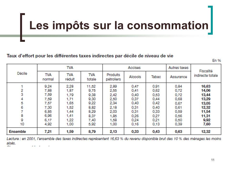 11 Les impôts sur la consommation
