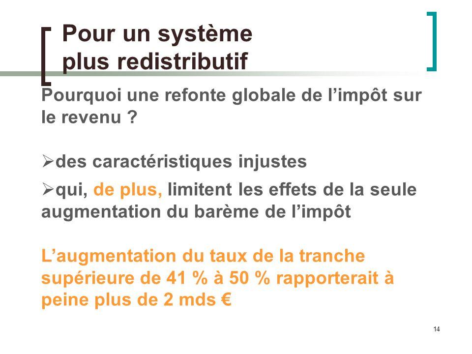 14 Pour un système plus redistributif Pourquoi une refonte globale de limpôt sur le revenu .